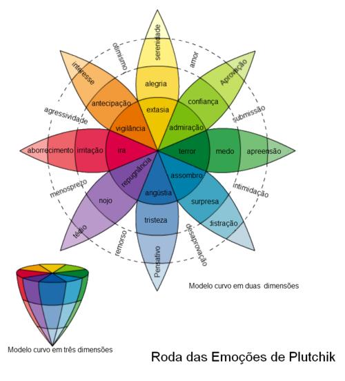 roda das emoções de plutchik para entender a psicologia das cores